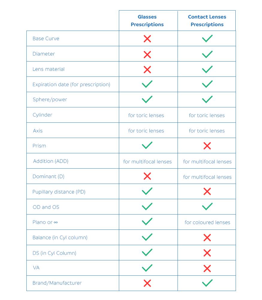 Glasses prescription vs contact lens prescription