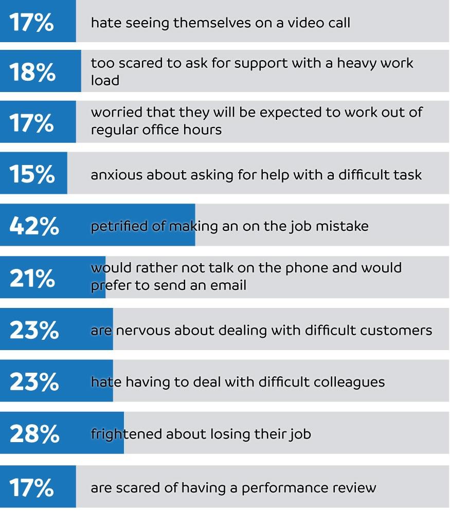 office worries toolkit statistics