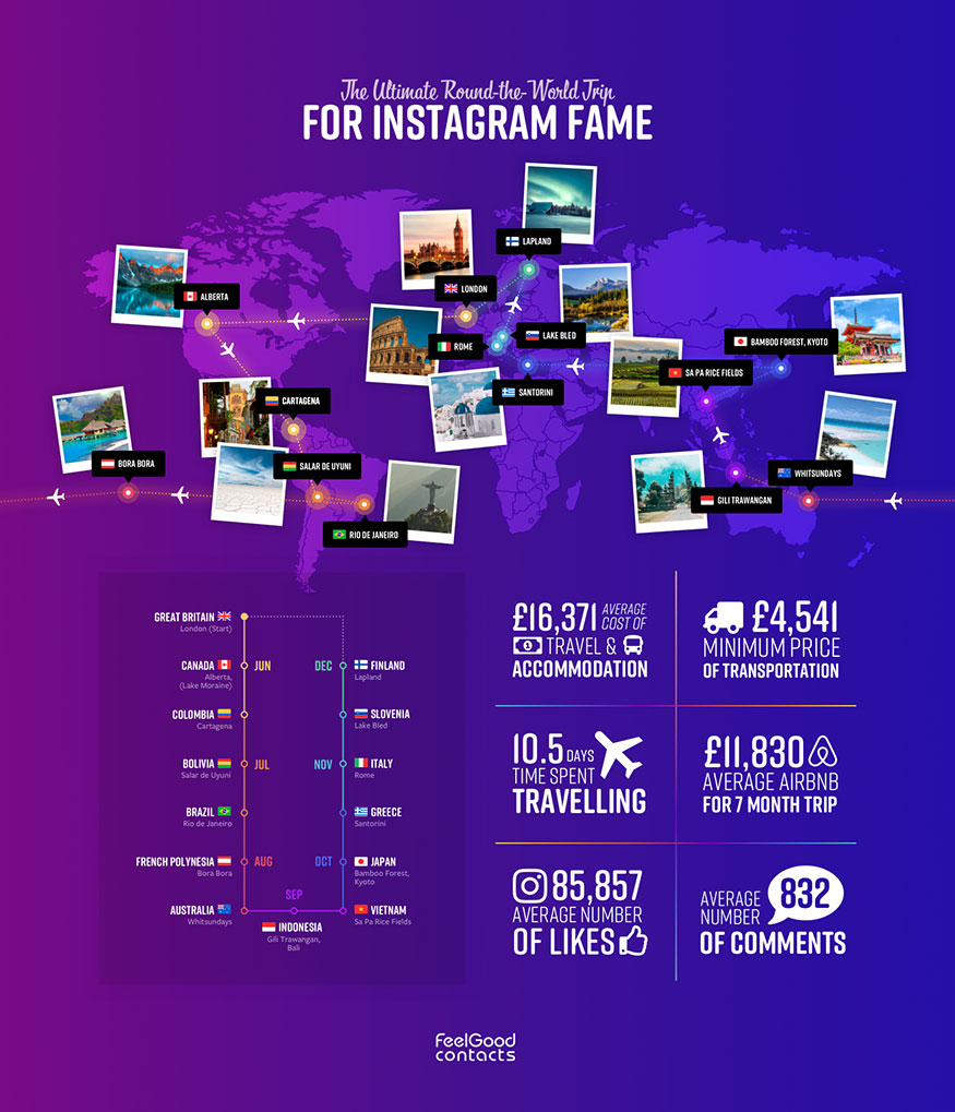 Ultimate round the world trip for influencer fame revealed
