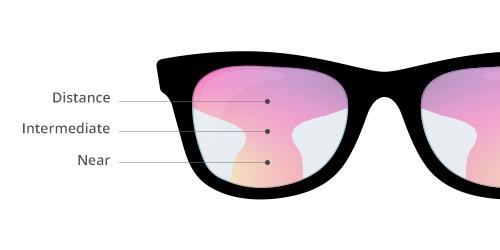 varifocal progressive multifocal lenses